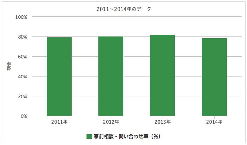 事前相談・問い合わせ率の表グラフ